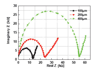 Fig. 5: Cole-Cole graphs for the different IDAE dimensions in 0.05M KCl solution.