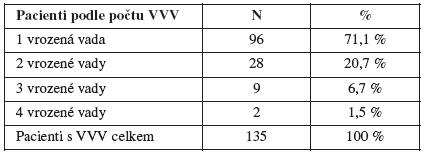 Pacienti s nádorem a VVV podle počtu vrozených vývojových vad, ČR, 1994 – 2005 – absolutní počty/ procenta