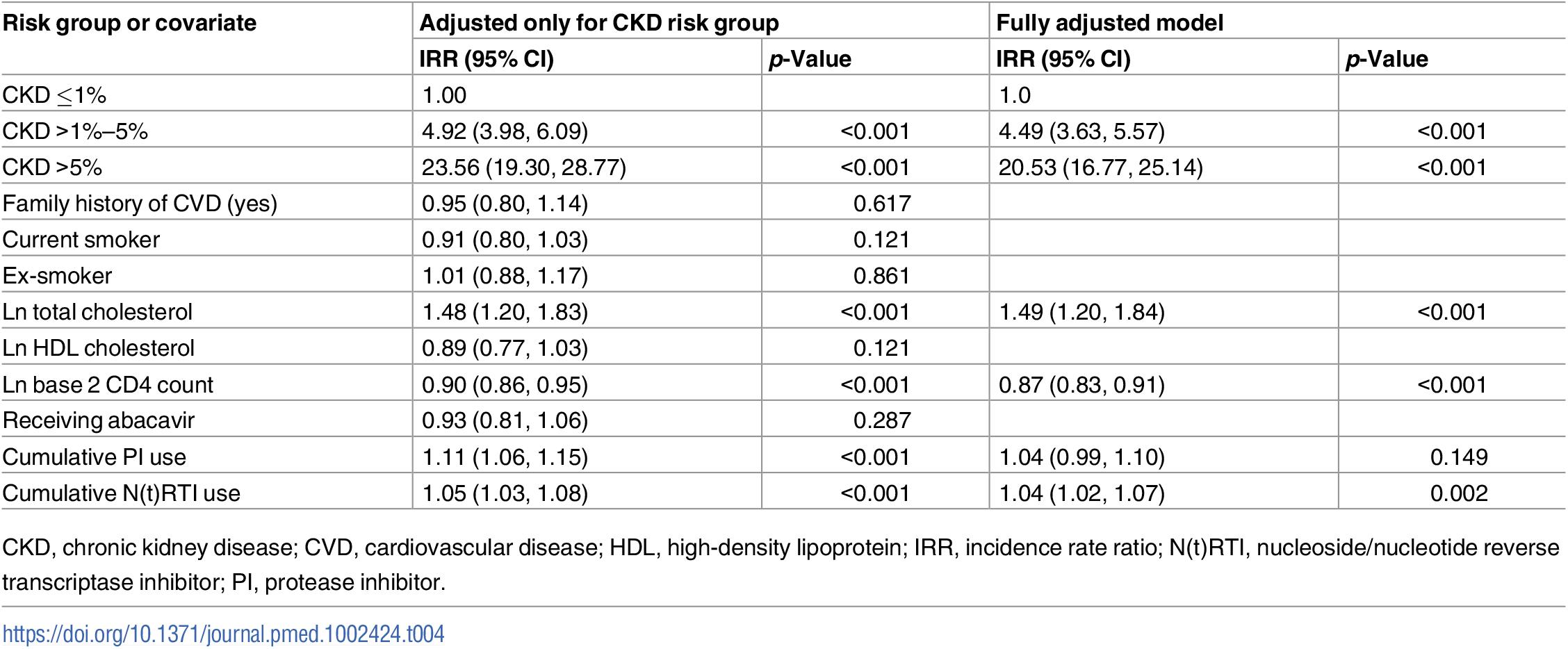 Covariates of CVD risk score as predictors for CKD events adjusted for CKD risk group.