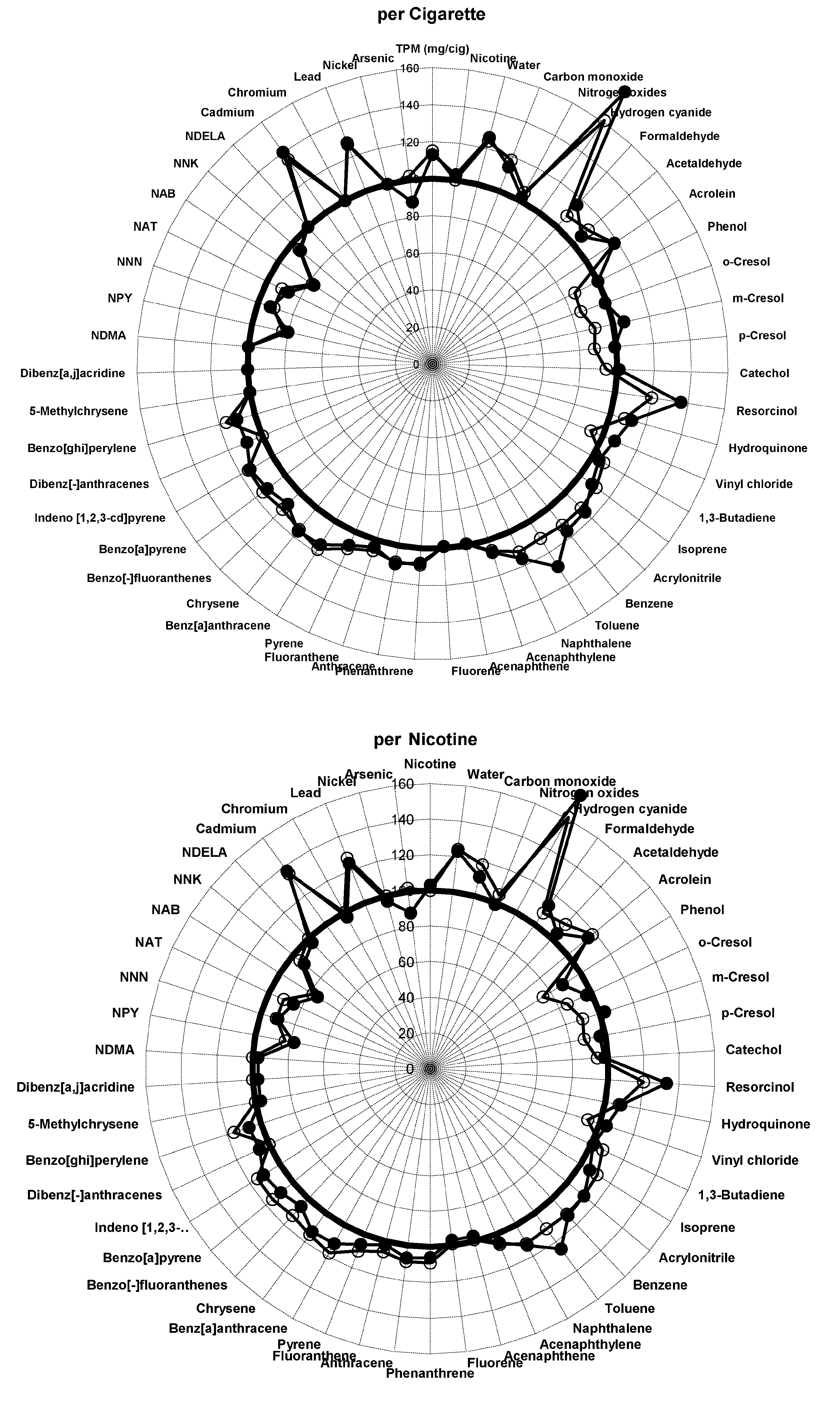 Graphical display of smoke constituents per cigarette and per unit of nicotine compared to control cigarettes for ingredient group 1.