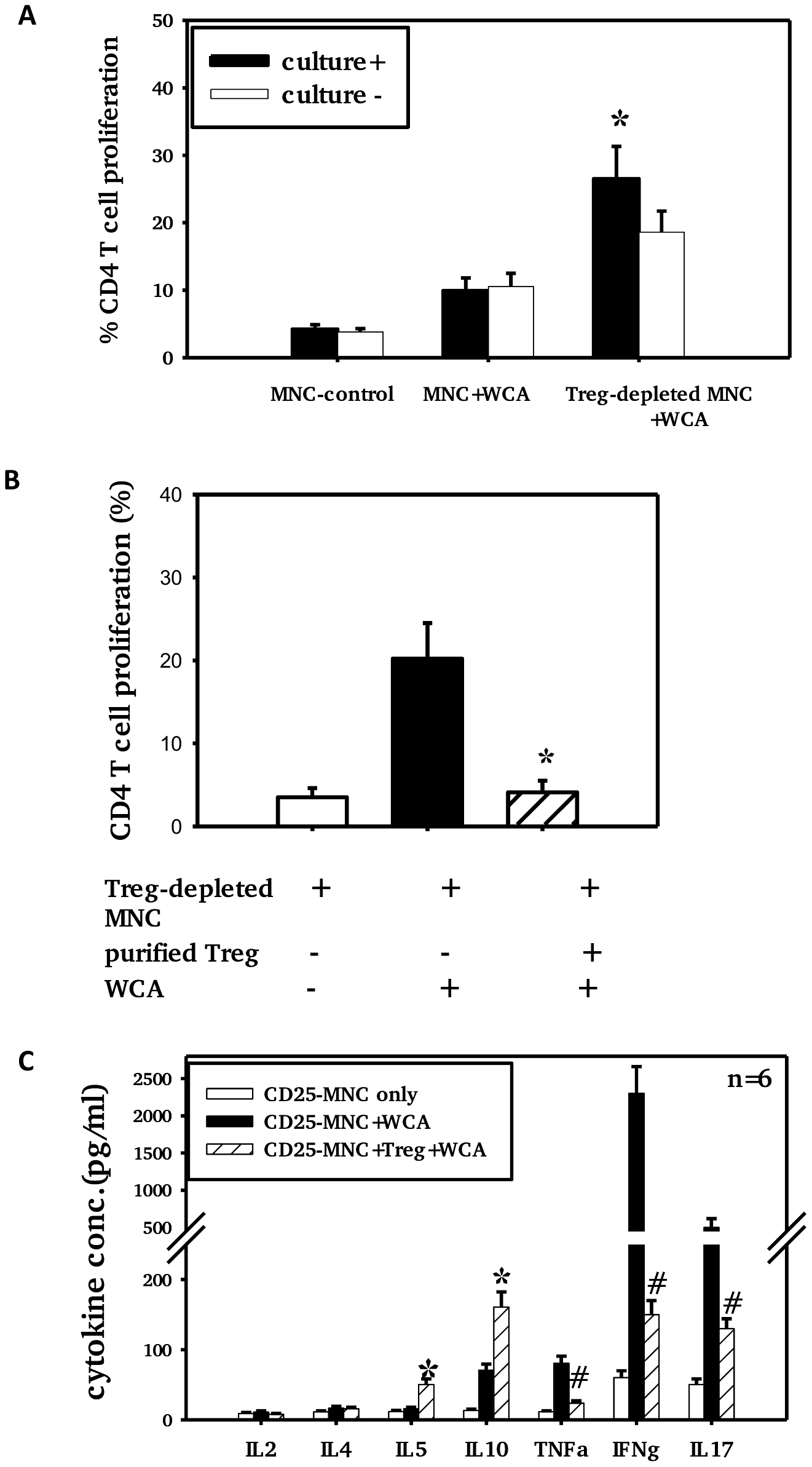 Adenoidal Treg exhibit strong inhibition of CD4+ T cell responses to WCA.