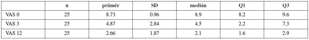 Základní statistické charakteristiky pro hodnocení VAS před uretrolýzou (VAS 0), po 3 měsících (VAS 3) a po 12 měsících (Vas 12) od provedení výkonu (počet n, směrodatná odchylka SD, medián, 1. kvartil Q1 , 3. kvartil Q3)