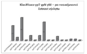TNM klasifikace po neoadjuvantní léčbě Graph 4: TNM classification after neoadjuvant therapy