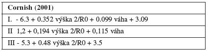 Rovnice výpočtu objemu retinované tekutiny