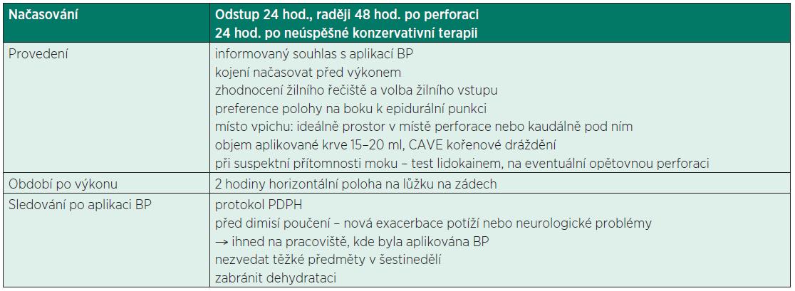 Management krevní zátky (BP)