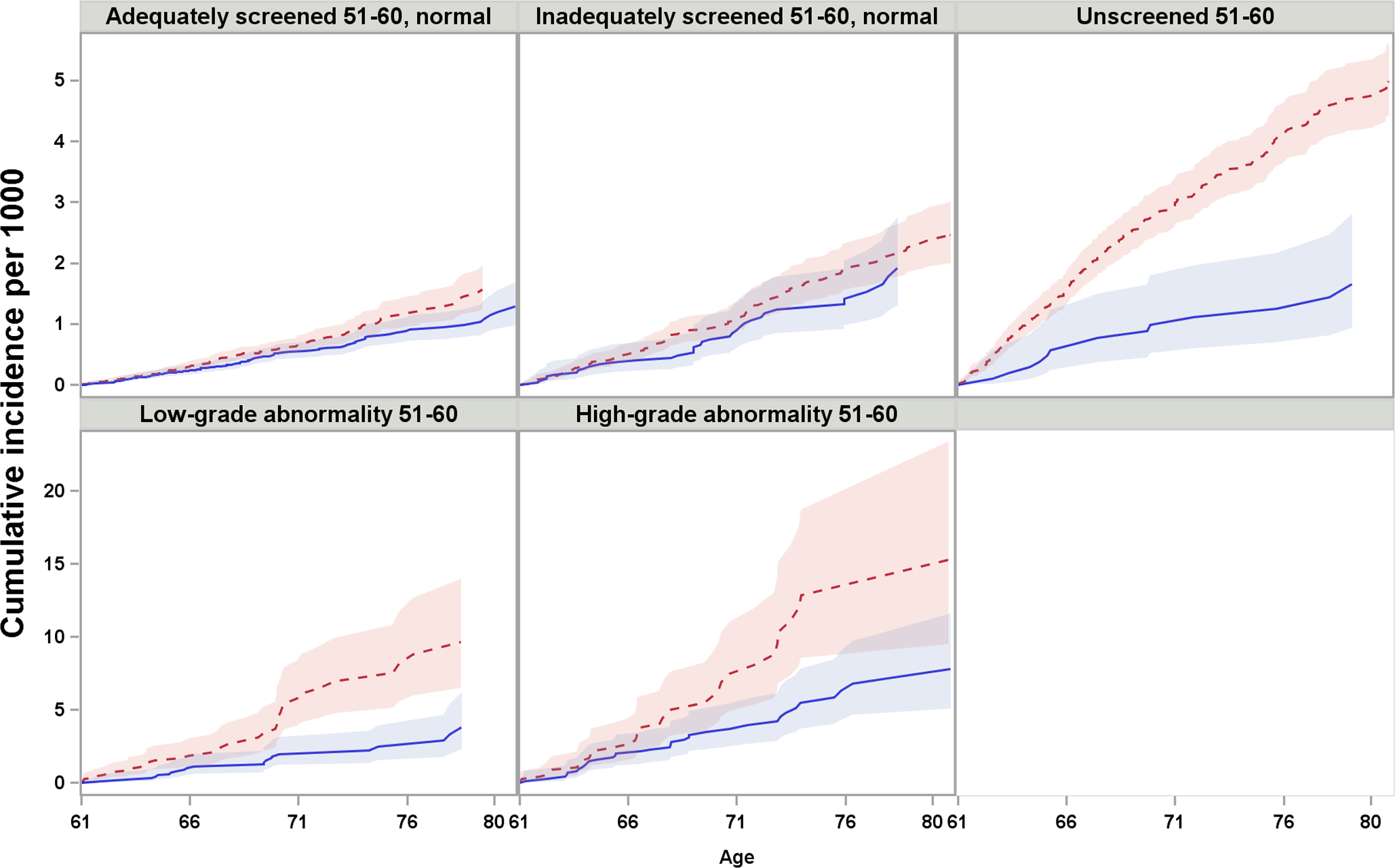 Cumulative incidence and 95% confidence intervals of cervical cancer among women screened and unscreened at age 61–65, by screening history at age 51–60, considering death and total hysterectomy as competing events.