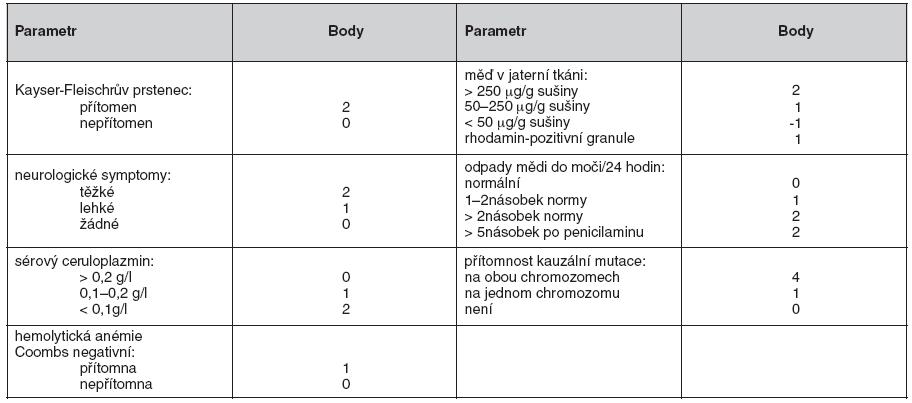 Skórovací diagnostický systém pro Wilsonovu chorobu
