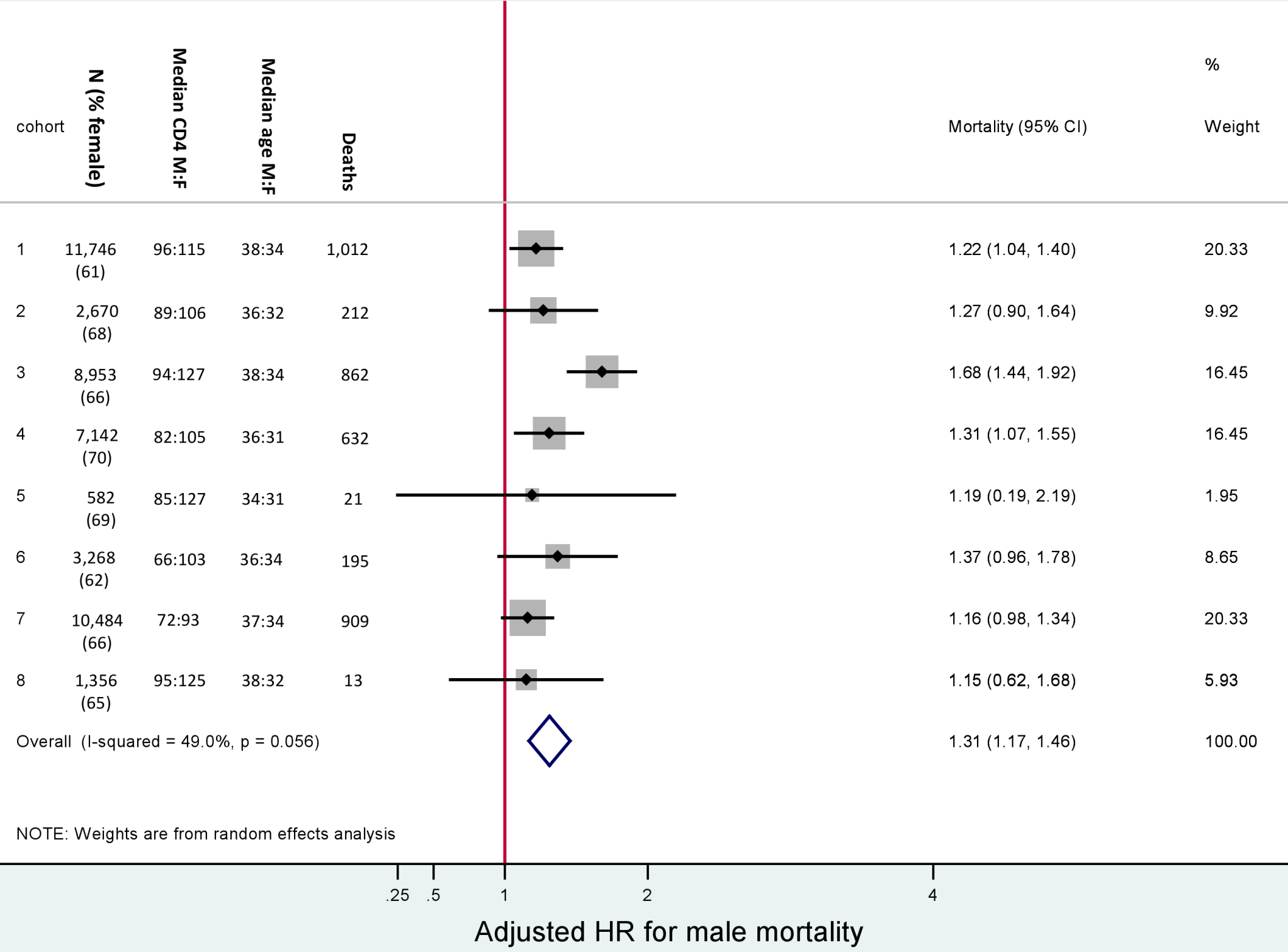 Male versus female mortality. Baseline characteristics and adjusted hazard ratios for male versus female mortality, by cohort.