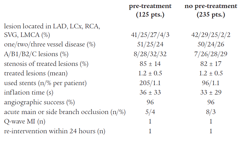 Angiographic and interventional characteristics of the study population.