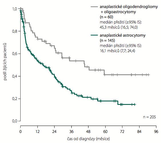 Celkové přežití pacientů – anaplastické gliomy WHO st. III.