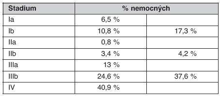 Klinická TNM stadia v době diagnózy