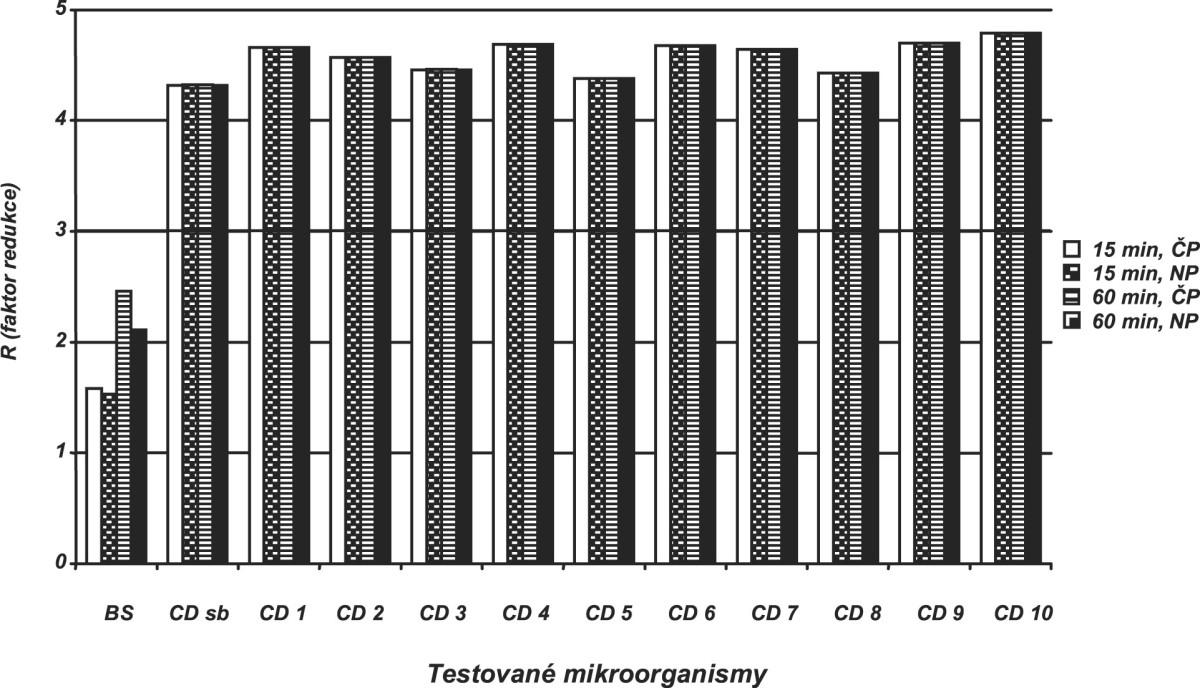 Sporicidní účinnost přípravku č. 1 v 1% koncentraci. BS – B. subtilis; CD sb – sbírkový kmen C. difficile; CD 1 až CD 10 – kmeny C. difficile izolované ze stolice; R – faktor redukce (rozdíl logaritmů počtu spor v kontrolní suspenzi a v suspenzi po vystavení účinku dezinfekčního přípravku, pro sporicidní účinnost musí být R>3 (sloupec musí převyšovat silnou čáru); ČP – čisté podmínky testování; NP – nečisté podmínky; 15 a 60 min – testovací časy Fig. 1. Sporicidal activity of disinfectant No. 1 in 1% concentration. BS – B. subtilis; CD sb – collection strain of C. difficile; CD 1 to CD 10 – C. difficile strains isolated from feces; R – reduction factor (the difference of spores logarithms number in the control suspension and in the suspension after the exposition to the disinfectant, for the sporicidal effect R>3 (the column must stand higher than the heavy line); ČP – clean conditions of testing; NP – dirty conditions of testing; 15 and 60 min – testing time