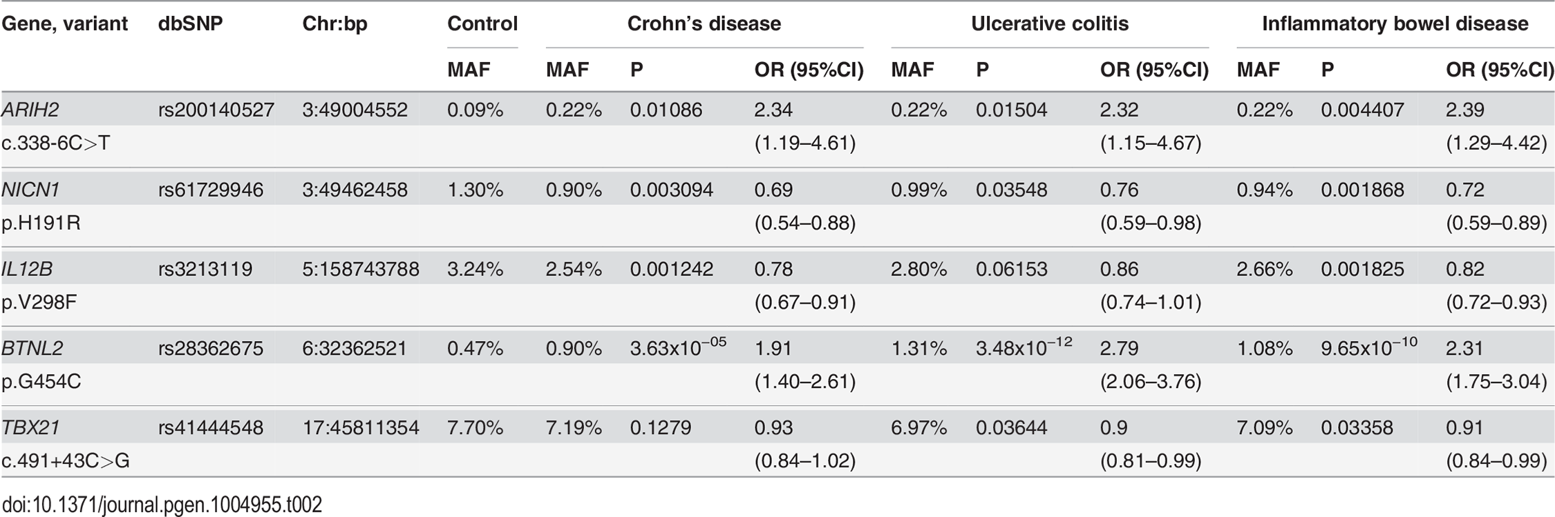 Combined case-control association analysis of 5 sequence variants from the phase III extension study in 10,147 IBD cases and 7,008 controls from phases I–III.
