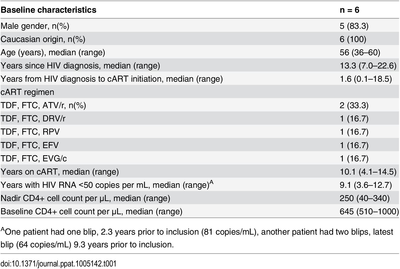 Baseline characteristics of the six study participants at enrolment.