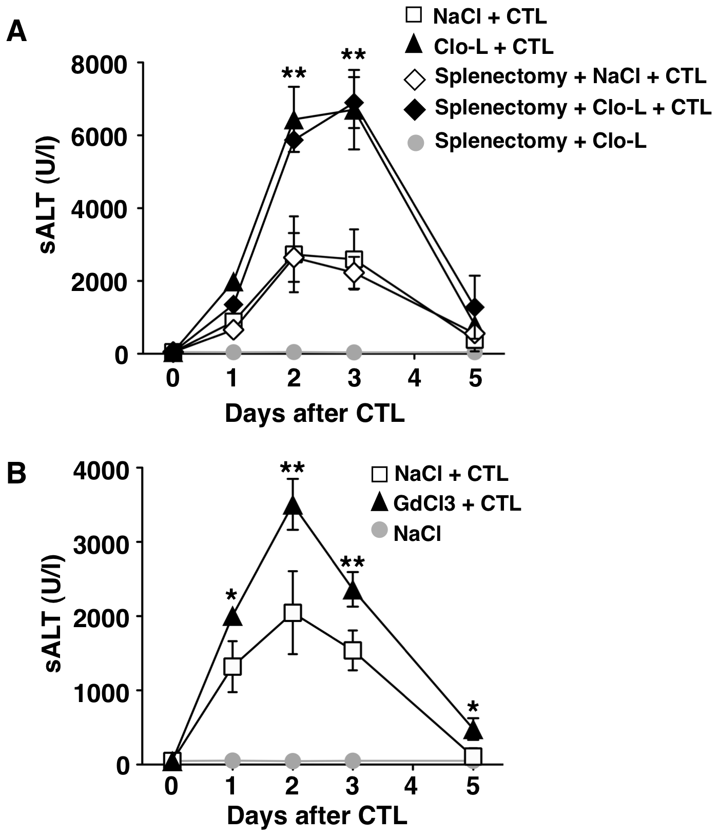 The effects of splenectomy and GdCl3 on liver disease severity.