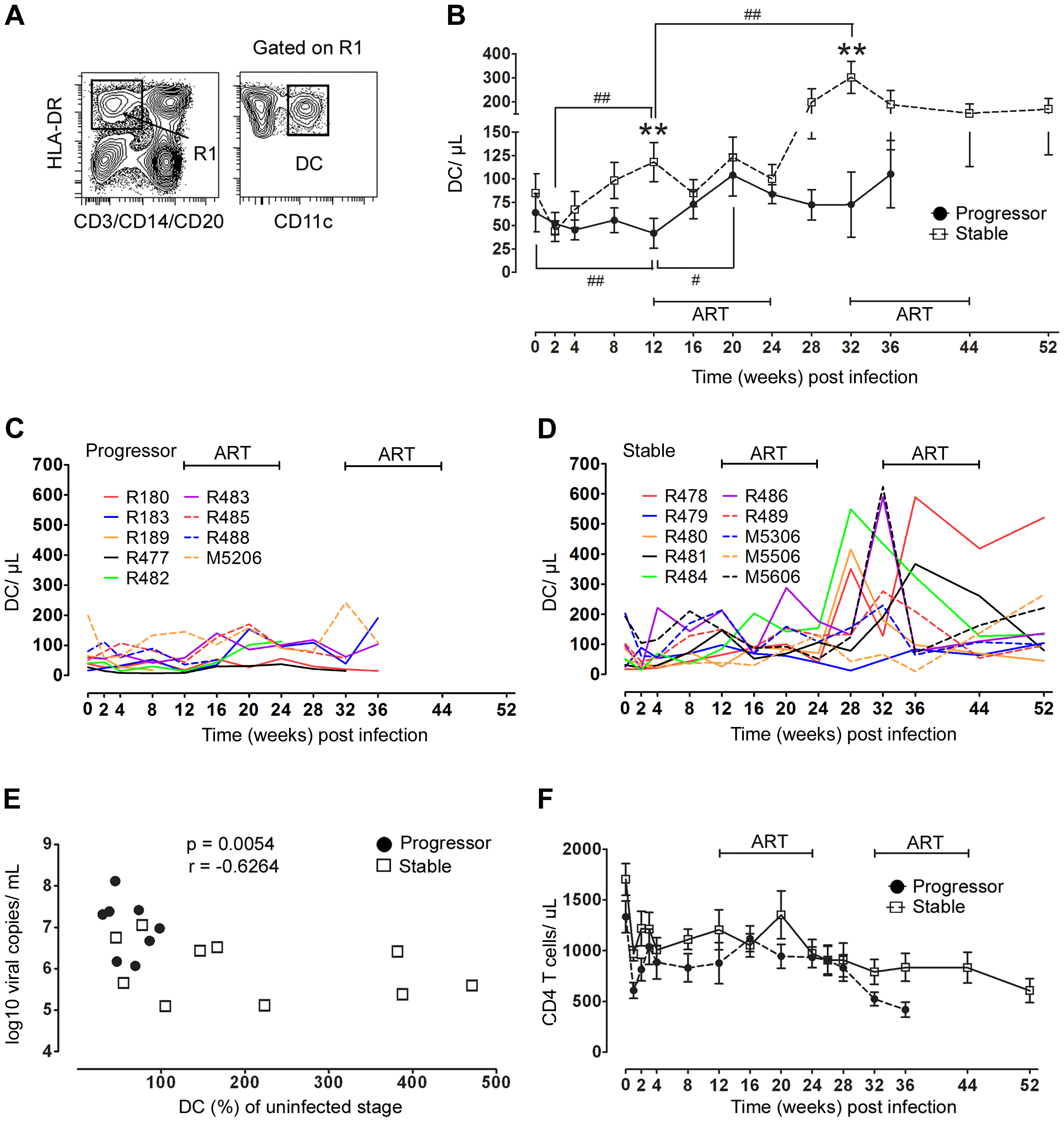 Divergent mDC response in blood correlates with virus load and disease progression.