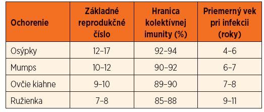 Základné reprodukčné číslo, hranica kolektívnej imunity a priemerný vek pri infekcii pre vybrané ochorenia detského veku [11].