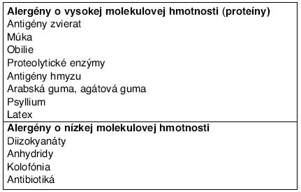 Rozdelenie alergénov na základe molekulovej hmotnosti podľa Arandelovića