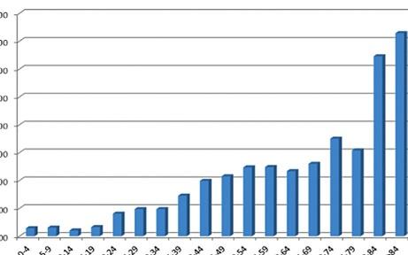 Chorobnosť na TBC na Slovensku v roku 2010 podľa vekových skupín (prevzaté z Národného registra tuberkulózy).