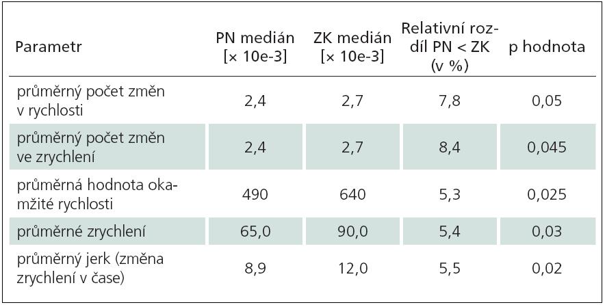 """Tab. 2a) Opisování písmene """"l"""" (ZK vs PN)."""