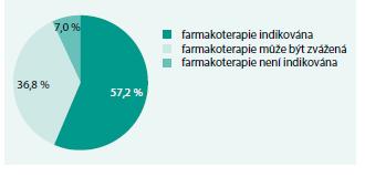 Farmakoterapie hypercholesterolemie u pacientů s hypertenzí (Czech post-MONICA, 2006–2009)