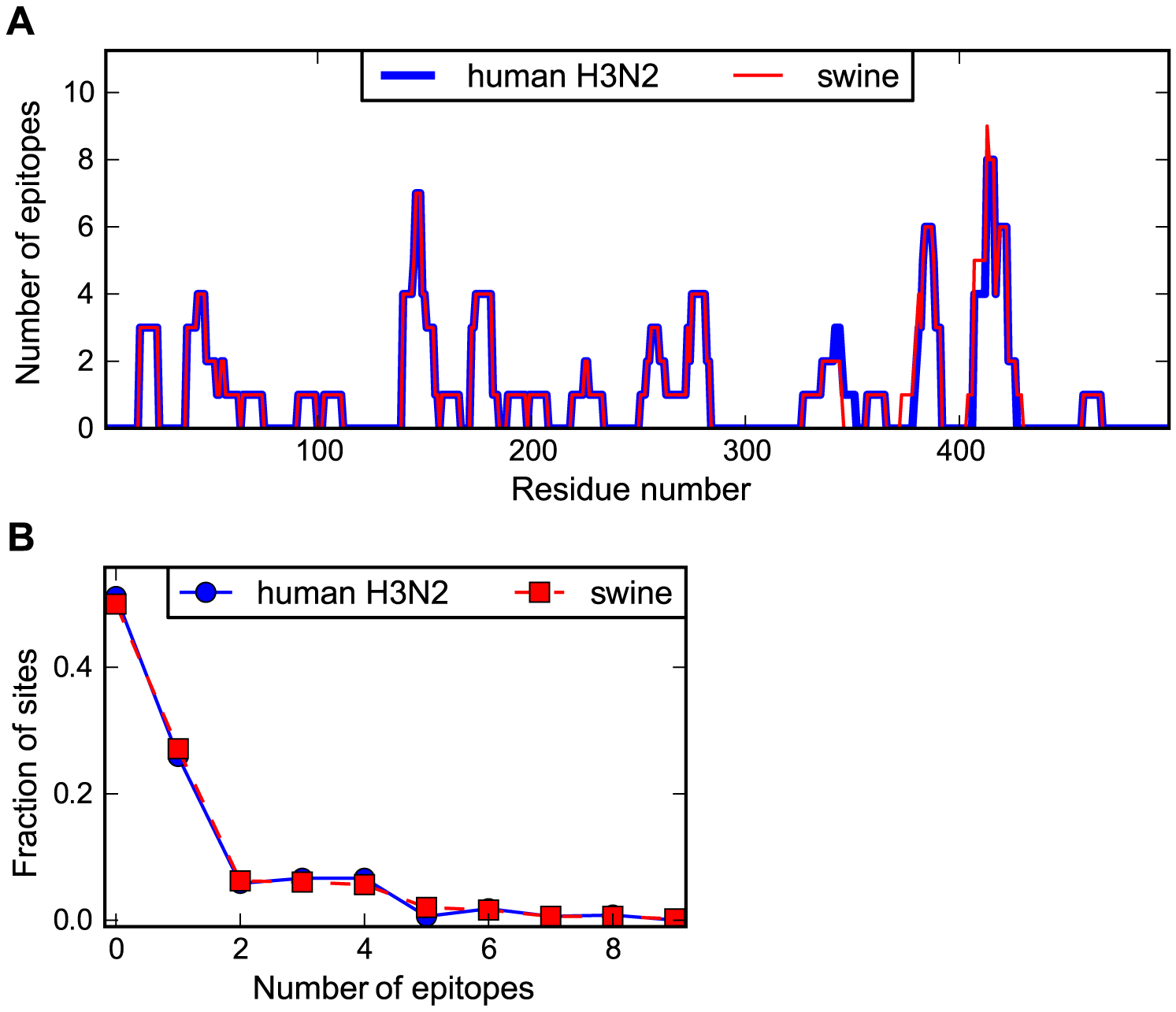 Human and swine NP possess similar numbers of human CTL epitopes.