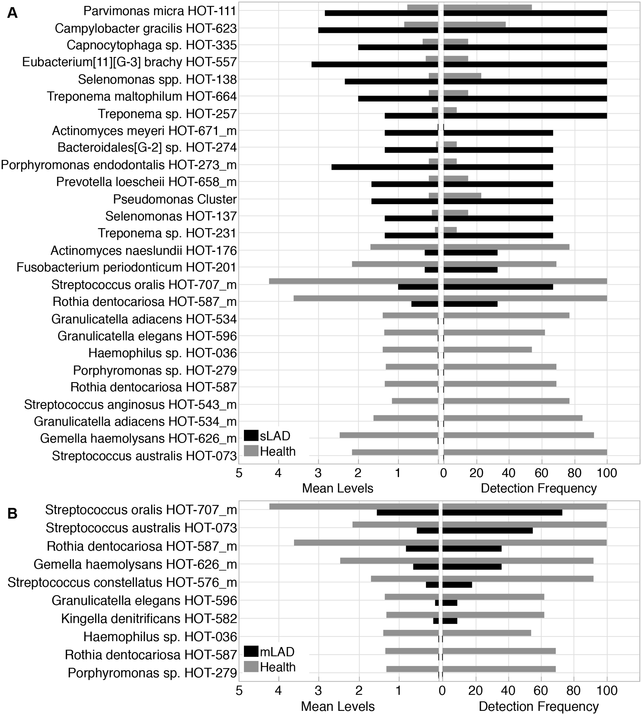 Bacterial taxa differentially represented in LAD and health.