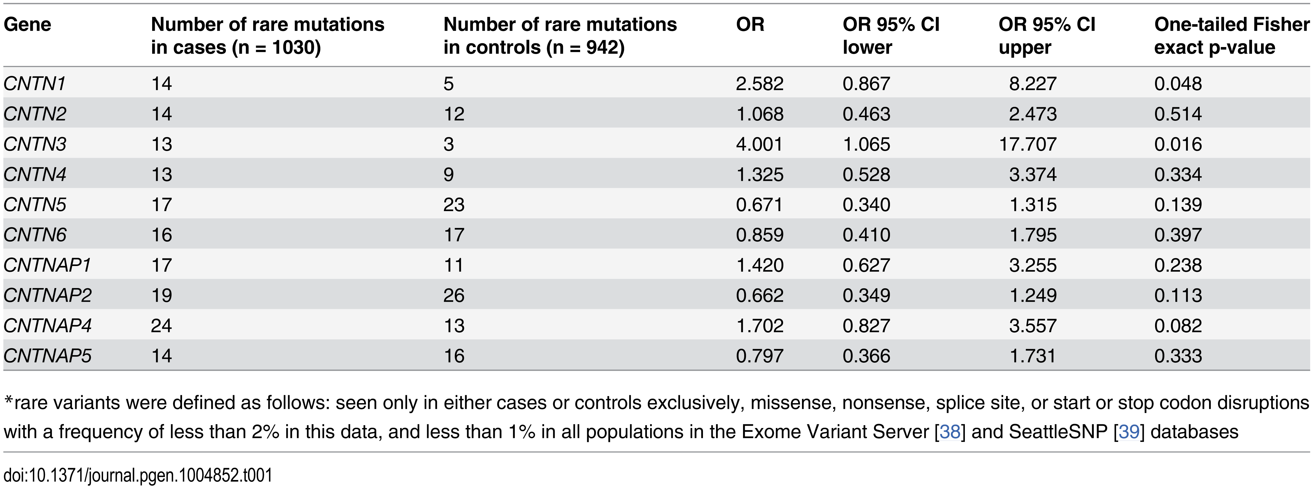 Overall rare<em class=&quot;ref&quot;>*</em> variant mutation burden: all genes.