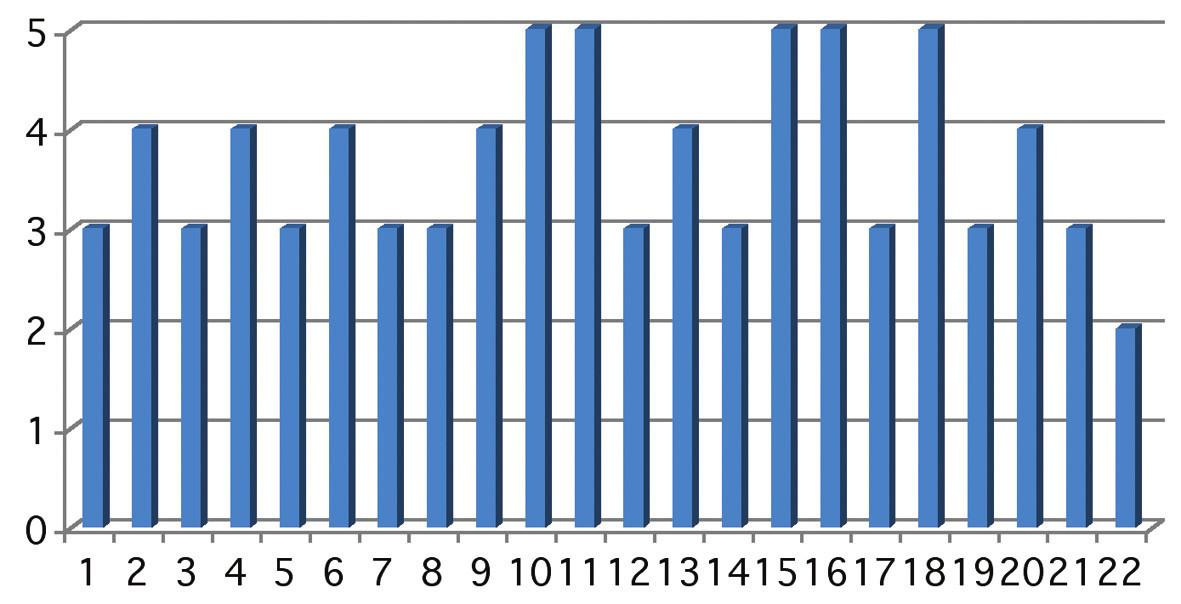 Graf ukazuje předoperační terapii (lokální + celkovou). Osa x znázorňuje počet očí v sestavě, osa y použitou terapii