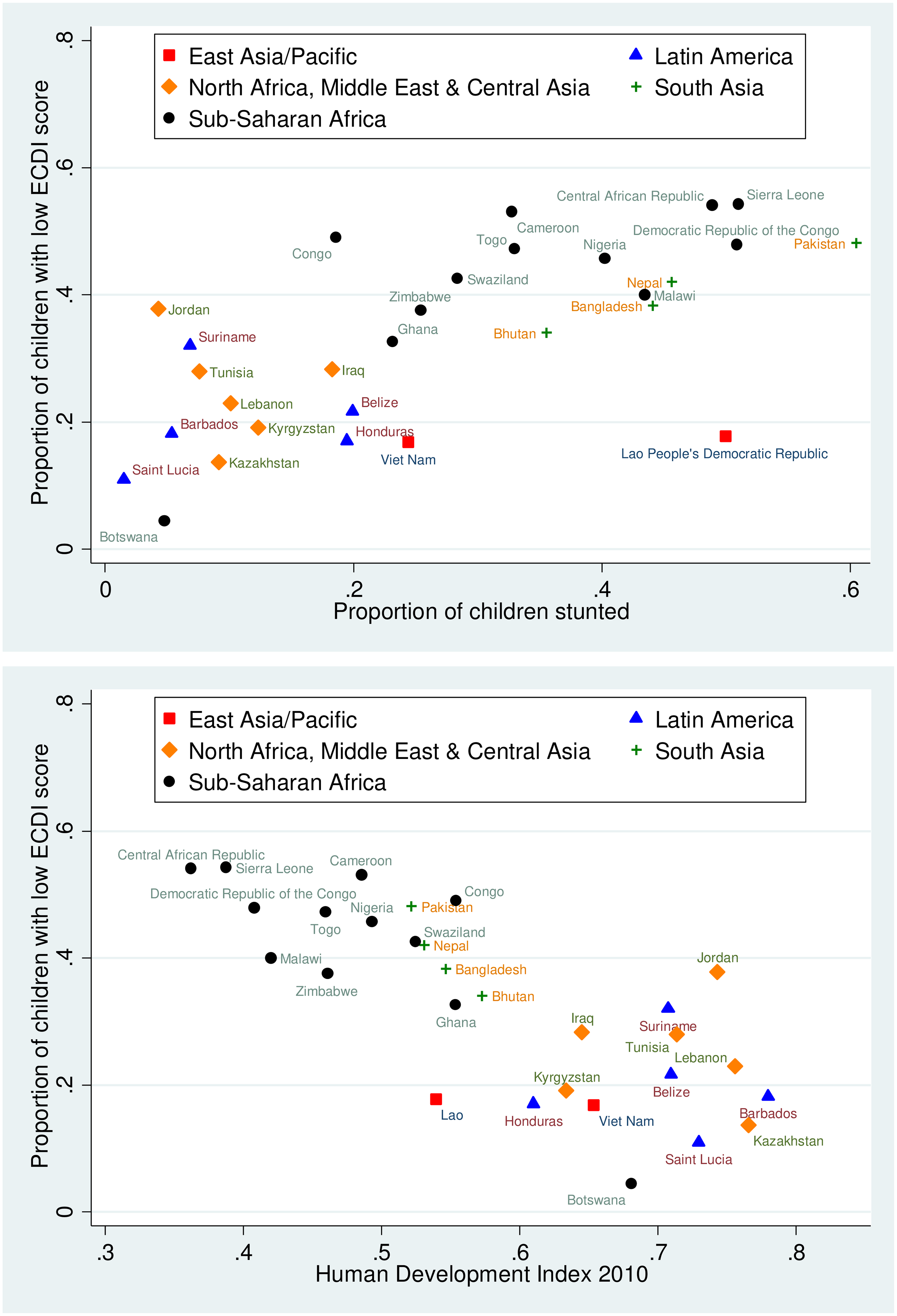 Scatterplots showing country-level relationships between low socioemotional and/or cognitive ECDI score and stunting and HDI.