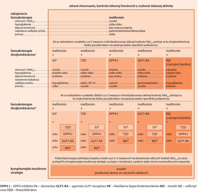 Schéma 2. Algoritmus liečby diabetes mellitus 2. typu v úvodných štádiách podľa doporučenia ADA a EASD
