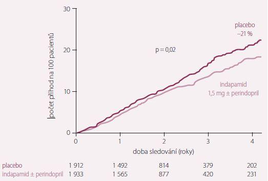 Studie HYVET. Vliv aktivní léčby na snížení celkové mortality o 21 %. Prospěch léčby byl zřejmý již během 1. roku sledování.