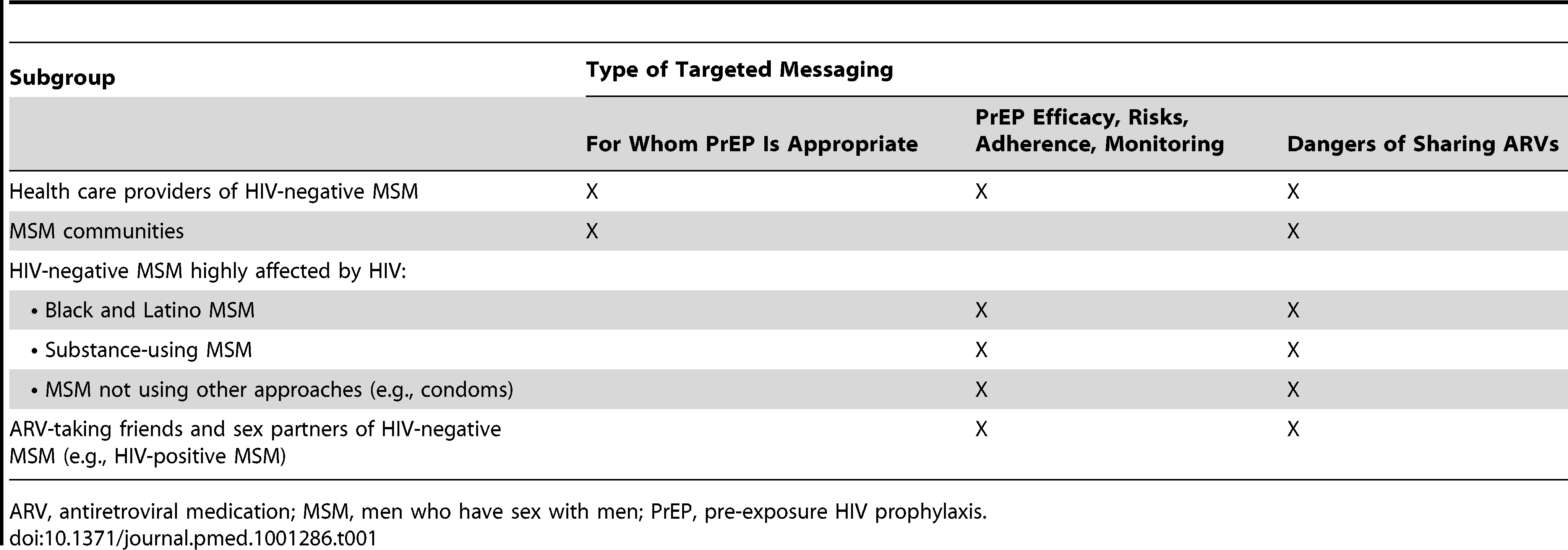 Types of targeted PrEP messaging needed for MSM and health care providers by subgroup.