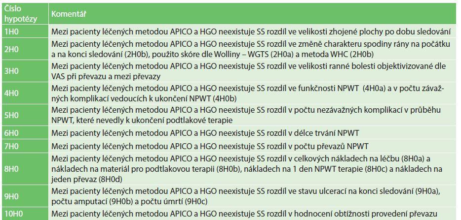 Seznam testovaných hypotéz Tab. 1: The list of tested hypotheses