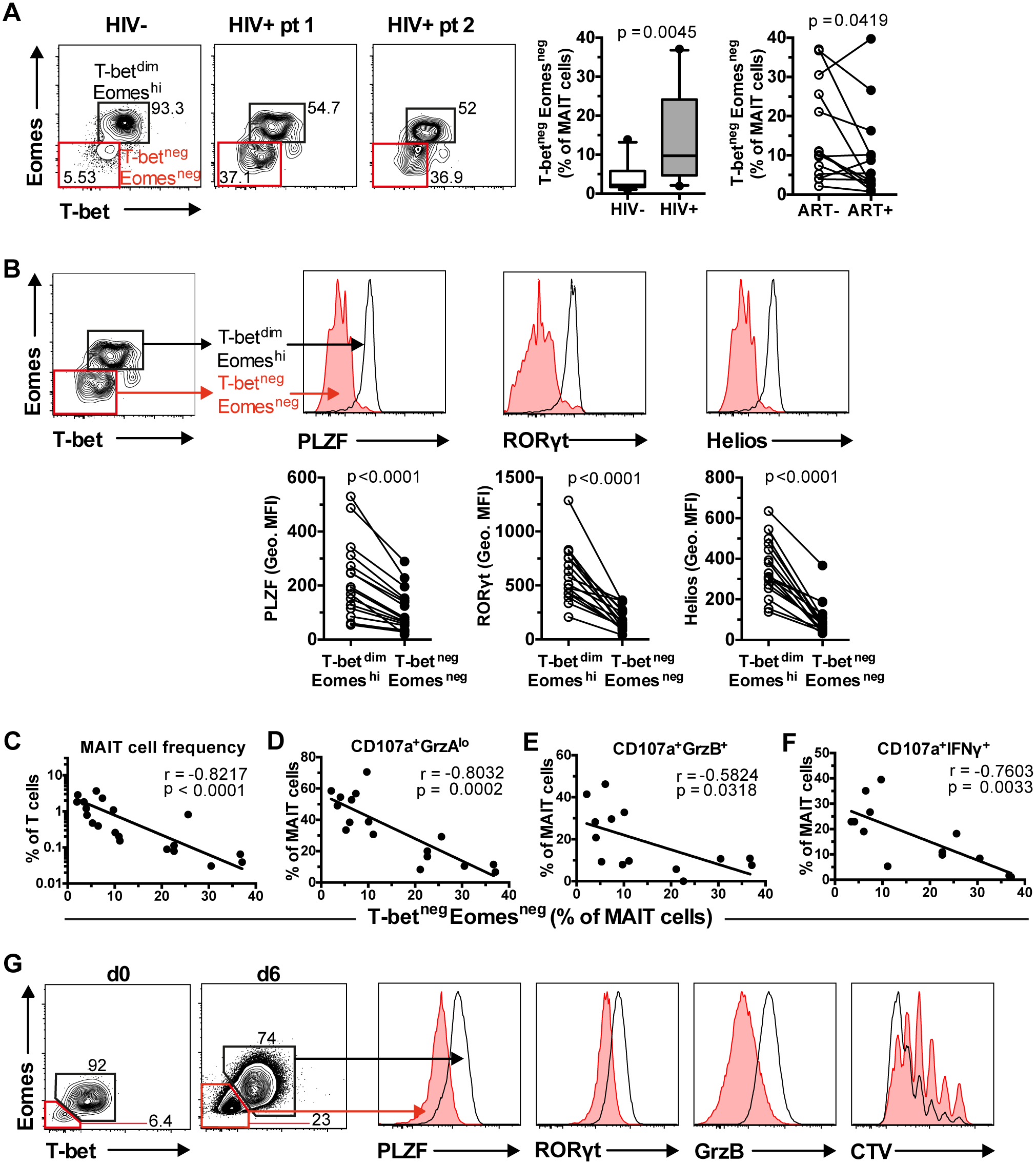 Aberrant MAIT cell transcription factor expression in chronic HIV-1 infection correlates with MAIT cell effector dysfunction.