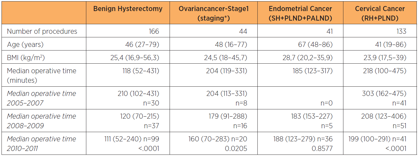 Demographics and surgical time for benign hysterectomy, staging for stage 1 ovarian cancer, staging for endometrial cancer, and radical hysterectomy including pelvic lymphadenectomy for cervical cancer on consecutive patients at a tertiary referral teaching hospital