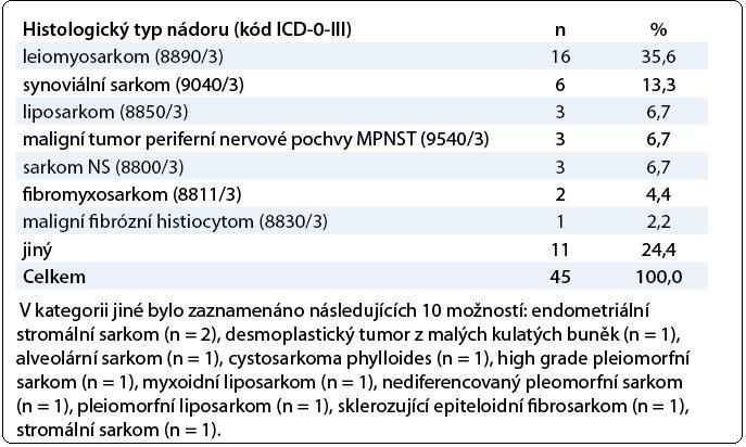 Histologický typ nádoru.
