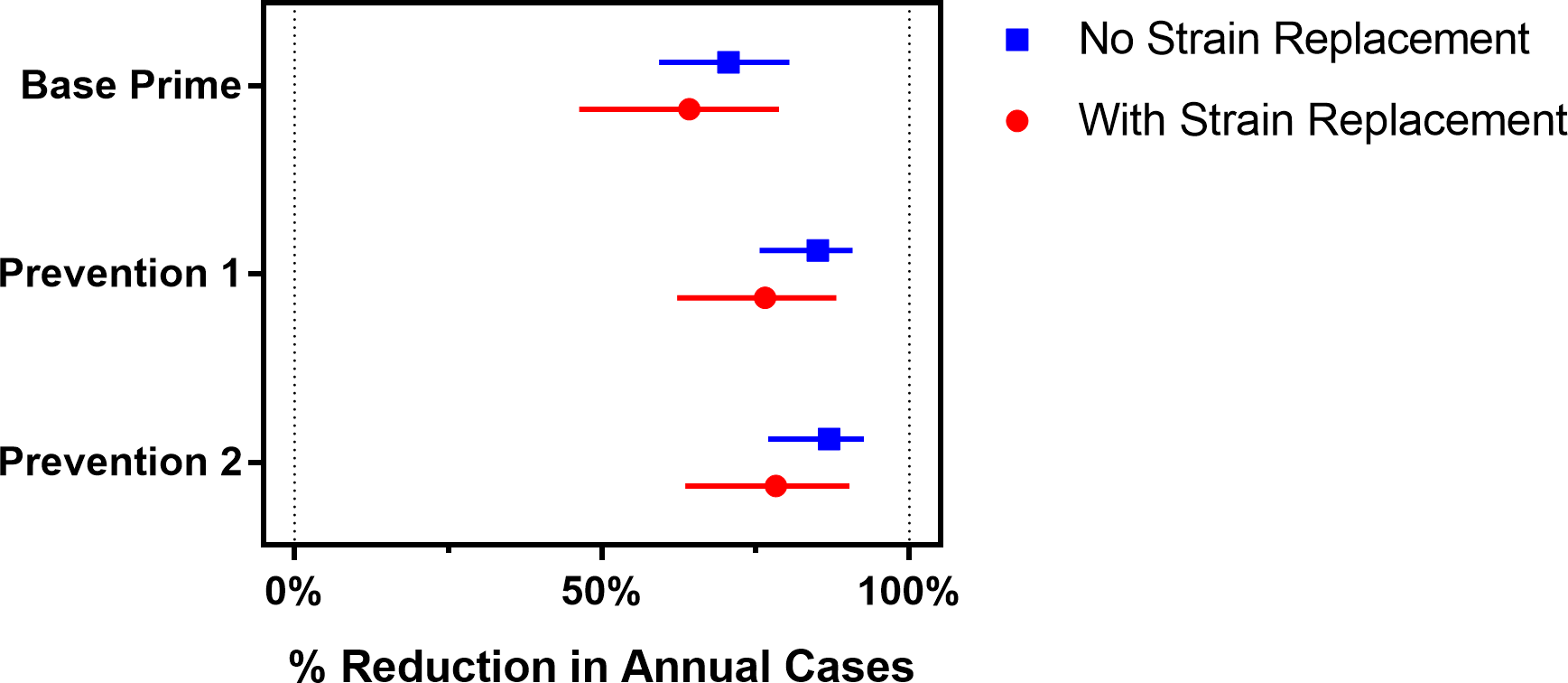 The expected percentage reduction in annual meningococcal cases over a 30-year simulation period for the vaccination strategies described in <em class=&quot;ref&quot;>Table 1</em>, compared to the Base strategy.