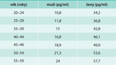 Hodnoty NT-proBNP v závislosti na věku a pohlaví ve zdravé populaci. Upraveno podle [35,36]).