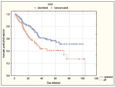 Kaplan Meierova křivka srovnávající přežití pacientů – OAS (overall survival).