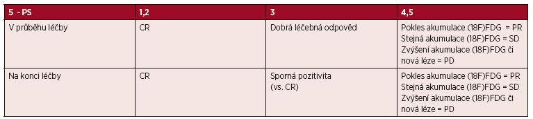 """Zjednodušení tabulky 3 - """"PET/CT kritéria"""" (Cheson 2014)"""