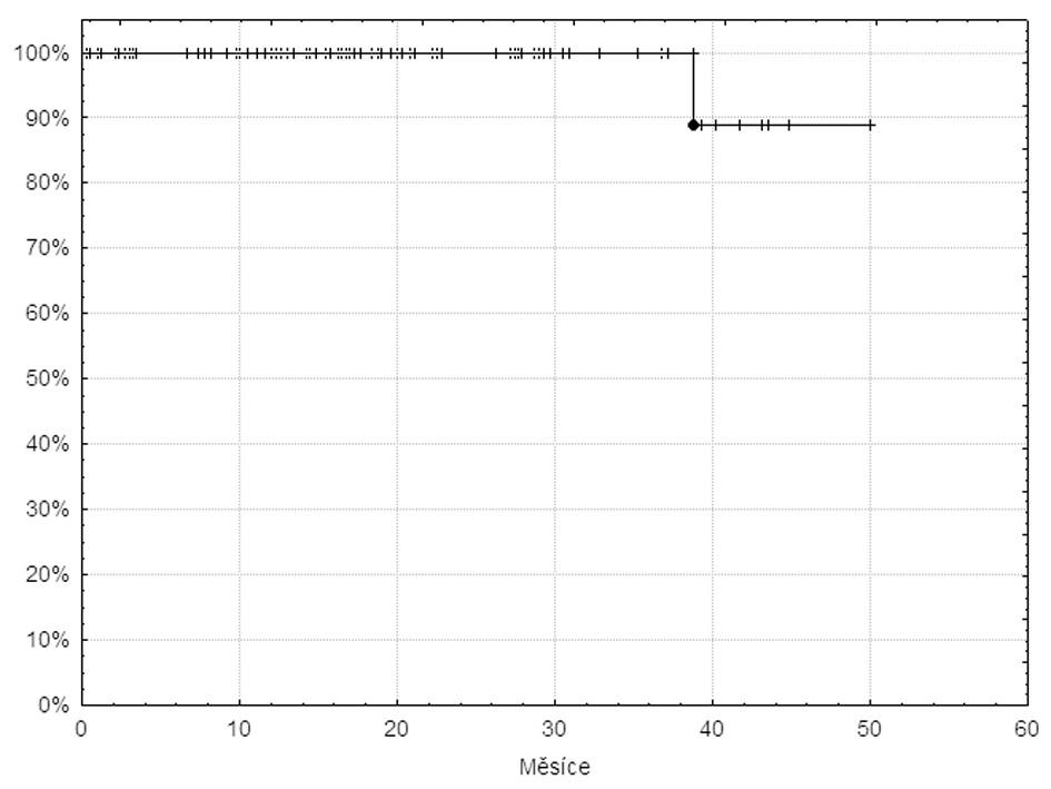 Křivka celkového přežívání 105 pacientů v databázi INFINITY léčených imatinibem v první linii.