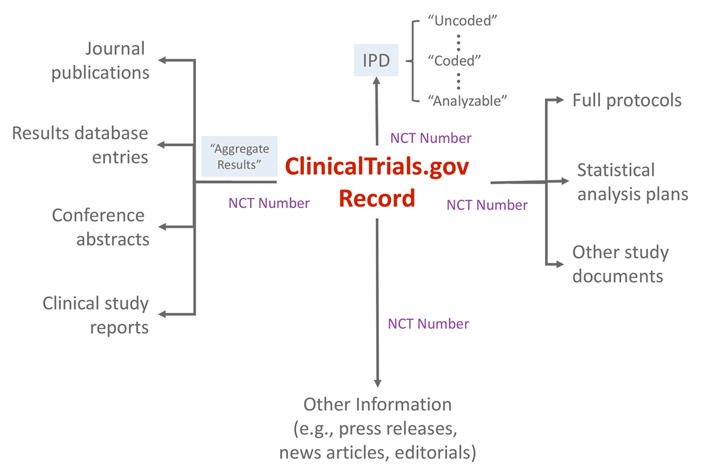"""Schematic depicting <a href=""""http://ClinicalTrials.gov"""">ClinicalTrials.gov</a> as an """"information scaffold"""" using the record unique identifier (NCT number) to link to various online resources."""