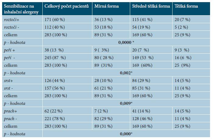 Počet pacientů se senzibilizací na inhalační alergeny (roztoči, srst zvířat, peří, prach) u mírné, středně těžké a těžké formy AD