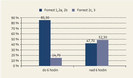 Porovnanie zastúpenia stupňov krvácajúcich lézií podľa Forresta v závislosti od načasovania endoskopie (chi kvadrát; p = 0,0003). Graph 4. Comparison of representation of endoscopic Forrest bleeding lesions grade depending on the timing of endoscopy (chi square; p = 0.0003).