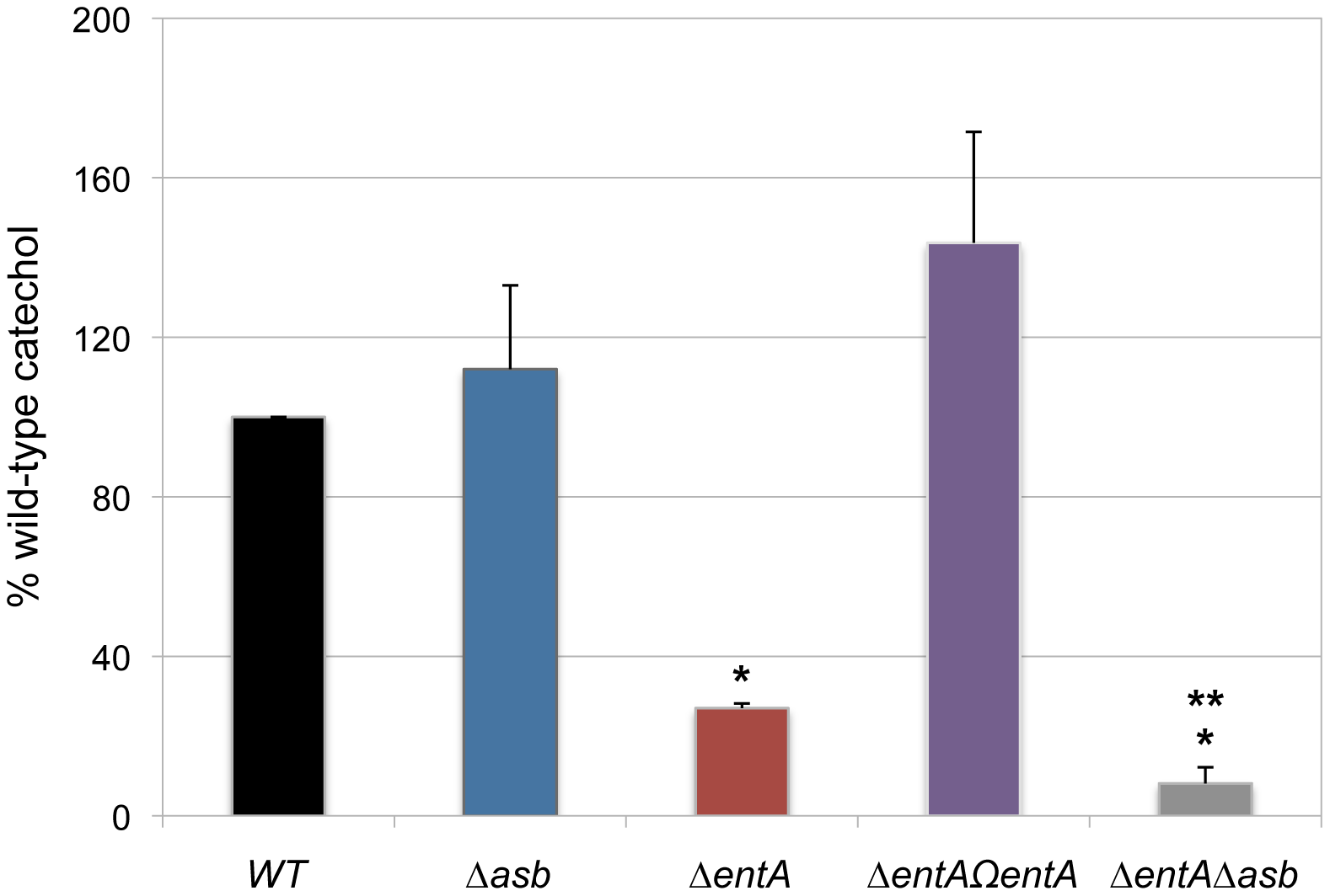 Production of catechol siderophores in <i>Δasb</i> and <i>ΔentA</i> mutants.