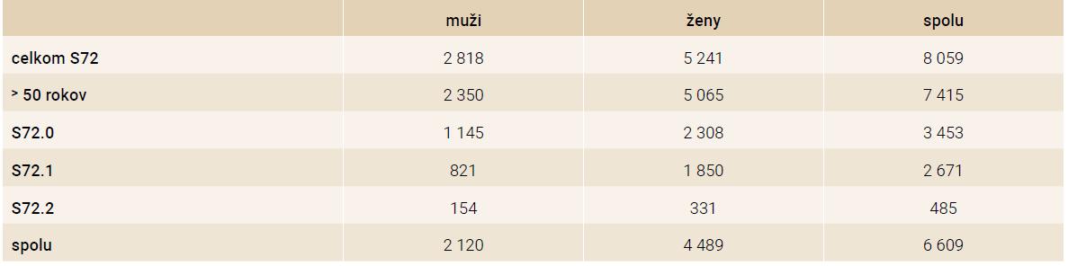 Počet osteoporotických zlomenín (dg. S72.0 + S721.1 + S72.2) v roku 2016