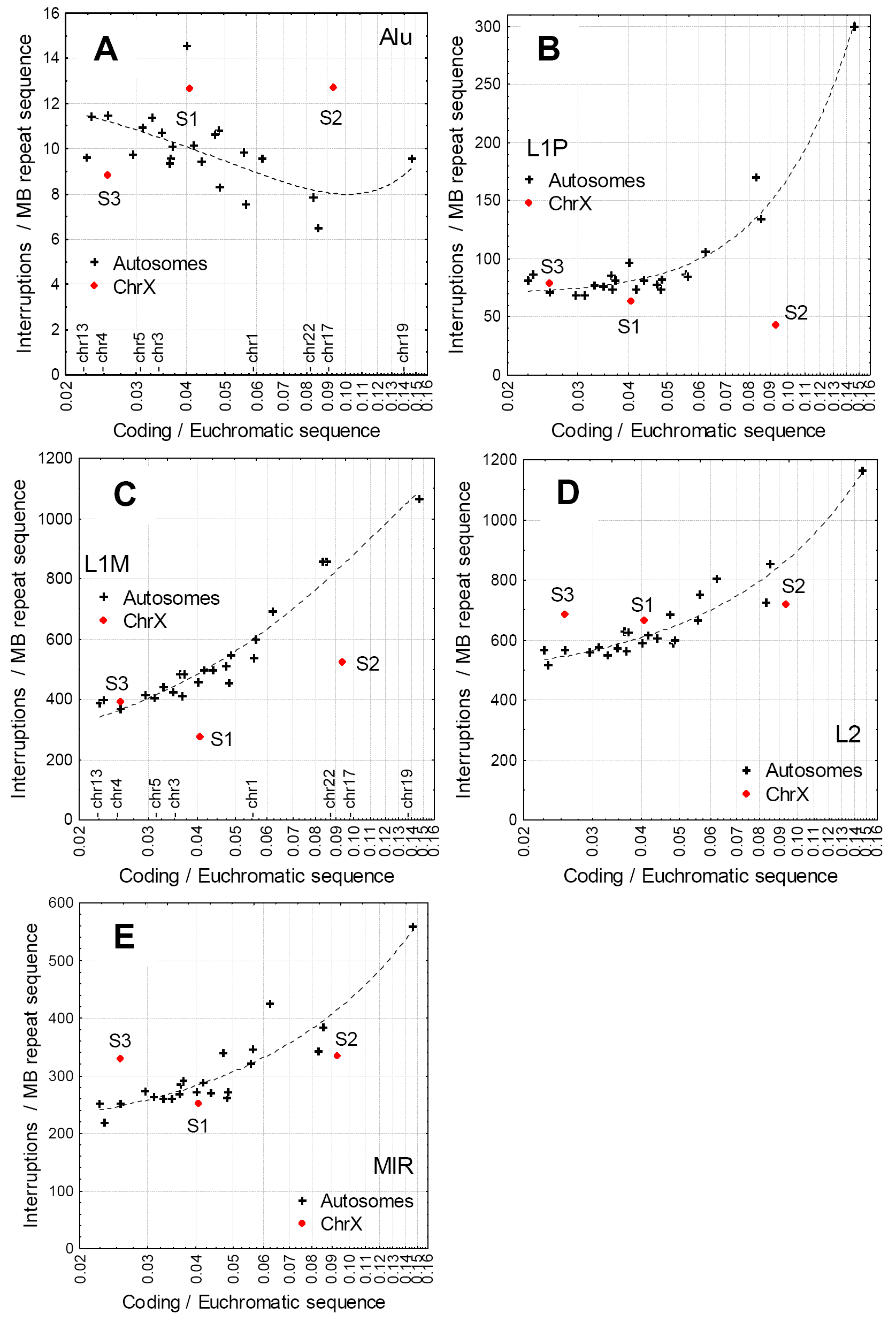 Correlations between the density of coding sequence in the euchromatic region of chromosomes (coding sequence/non-repetitive sequence), and the frequency of interruptions of the main non-LTR repeats.