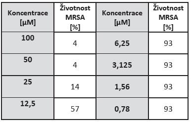 Hodnoty životností po aPDT pro MRSA kmen afotosensitizer ZnTPPS4 s CD v poměru 2:1. Kontrolní křivka běžného růstu bakterií v PBS byla označena jako kontrola a ostatní výpočty se k ní vztahovaly jako ke 100%.
