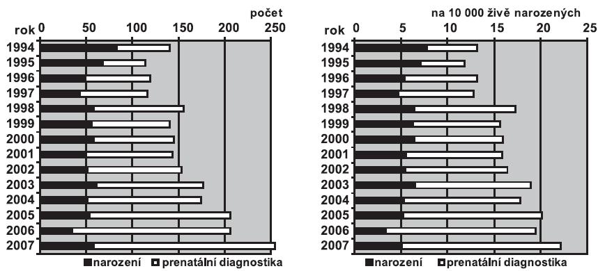 a. Absolutní počty Downova syndromu v ČR, 1994 – 2007 b. Relativní incidence Downova syndromu v ČR, 1994 – 2007